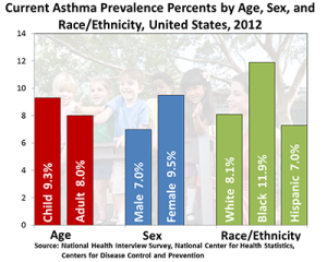 Who's at Risk for Asthma: Demographics plays role in asthma prevalence in the United States